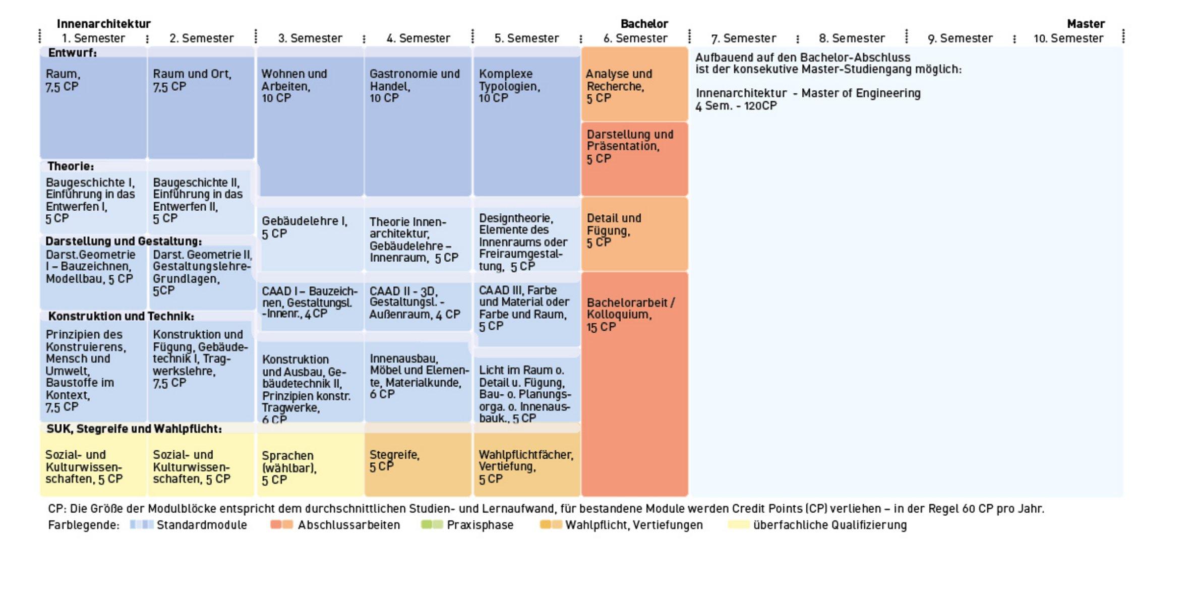 Innenarchitektur B.Eng. – h da Hochschule Darmstadt
